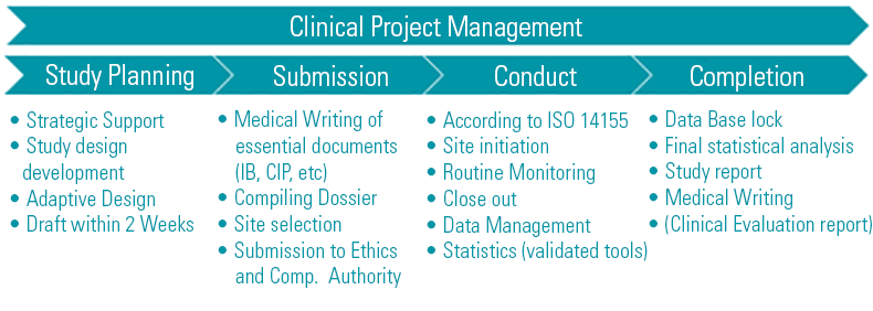 Chart Clinical Project Management 790